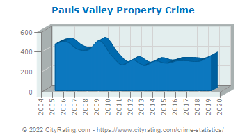 Pauls Valley Property Crime