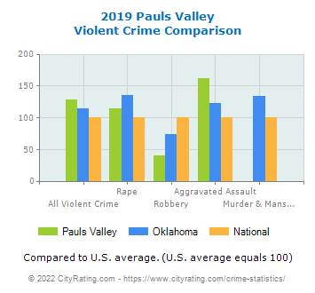 Pauls Valley Violent Crime vs. State and National Comparison