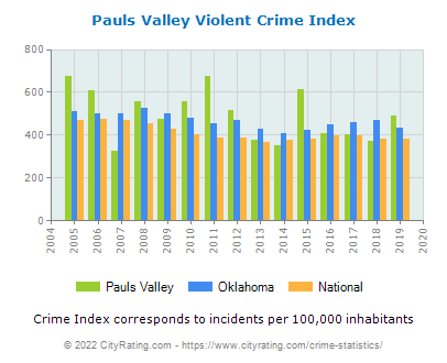 Pauls Valley Violent Crime vs. State and National Per Capita