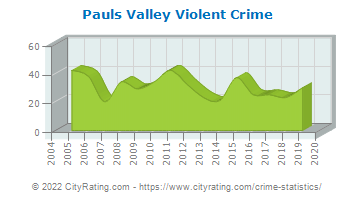 Pauls Valley Violent Crime