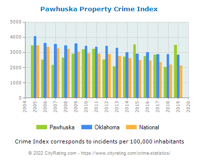 Pawhuska Property Crime vs. State and National Per Capita