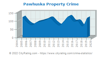 Pawhuska Property Crime