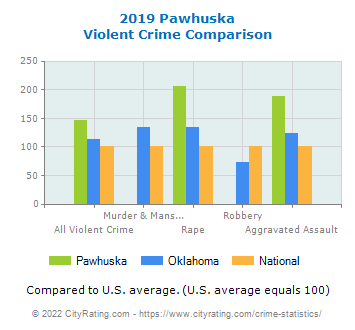 Pawhuska Violent Crime vs. State and National Comparison