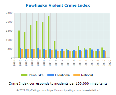 Pawhuska Violent Crime vs. State and National Per Capita
