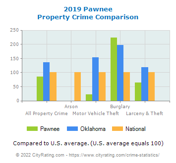 Pawnee Property Crime vs. State and National Comparison