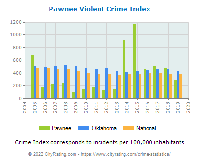 Pawnee Violent Crime vs. State and National Per Capita