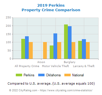 Perkins Property Crime vs. State and National Comparison