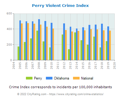 Perry Violent Crime vs. State and National Per Capita