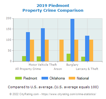 Piedmont Property Crime vs. State and National Comparison