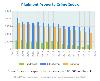 Piedmont Property Crime vs. State and National Per Capita