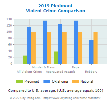 Piedmont Violent Crime vs. State and National Comparison