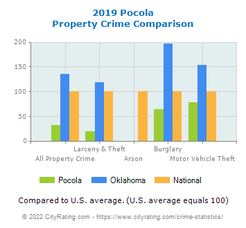 Pocola Property Crime vs. State and National Comparison