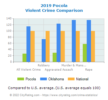 Pocola Violent Crime vs. State and National Comparison
