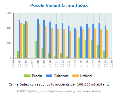 Pocola Violent Crime vs. State and National Per Capita