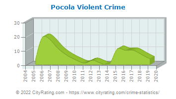 Pocola Violent Crime