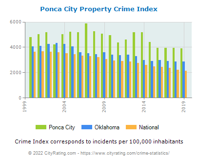 Ponca City Property Crime vs. State and National Per Capita