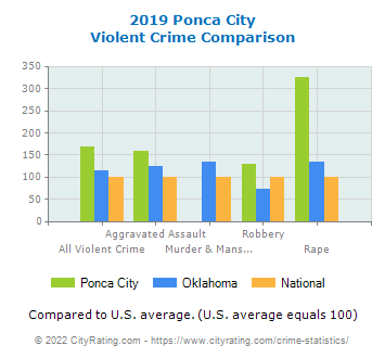 Ponca City Violent Crime vs. State and National Comparison