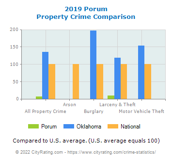 Porum Property Crime vs. State and National Comparison
