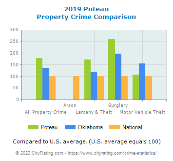 Poteau Property Crime vs. State and National Comparison