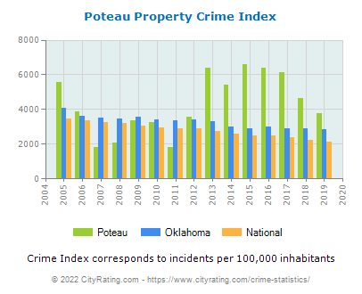 Poteau Property Crime vs. State and National Per Capita