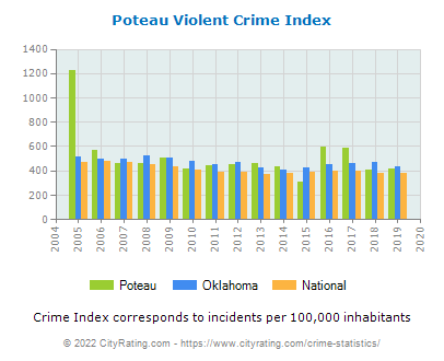 Poteau Violent Crime vs. State and National Per Capita