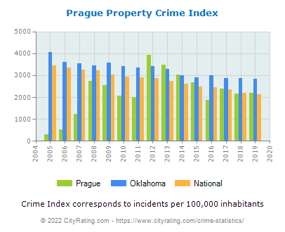 Prague Property Crime vs. State and National Per Capita