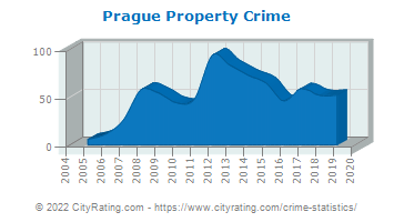 Prague Property Crime