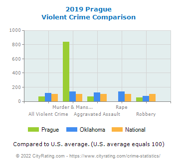Prague Violent Crime vs. State and National Comparison