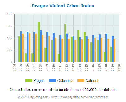Prague Violent Crime vs. State and National Per Capita
