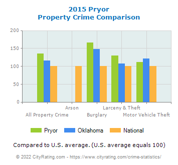 Pryor Property Crime vs. State and National Comparison