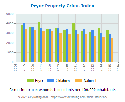Pryor Property Crime vs. State and National Per Capita