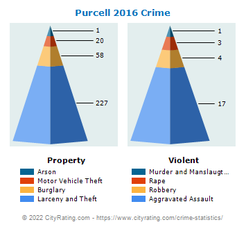 Purcell Crime 2016