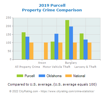 Purcell Property Crime vs. State and National Comparison