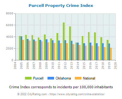 Purcell Property Crime vs. State and National Per Capita