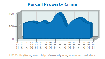 Purcell Property Crime