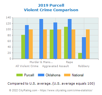 Purcell Violent Crime vs. State and National Comparison