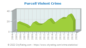 Purcell Violent Crime