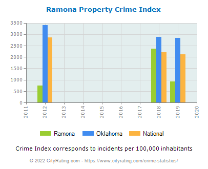 Ramona Property Crime vs. State and National Per Capita