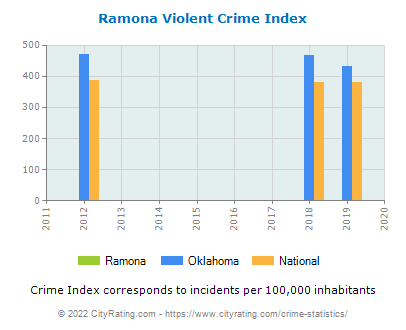 Ramona Violent Crime vs. State and National Per Capita