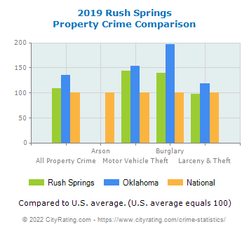Rush Springs Property Crime vs. State and National Comparison