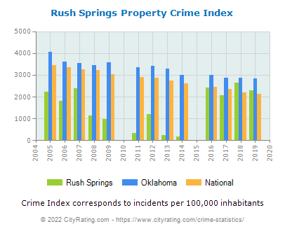 Rush Springs Property Crime vs. State and National Per Capita