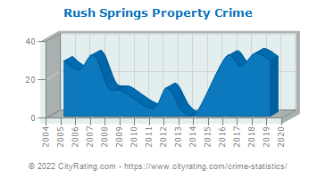 Rush Springs Property Crime