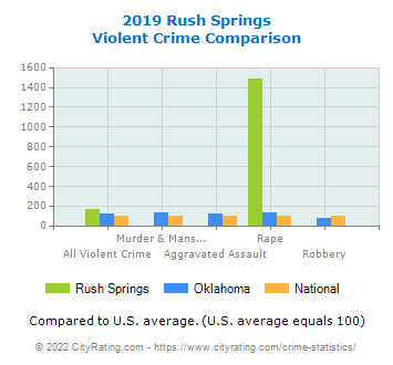 Rush Springs Violent Crime vs. State and National Comparison