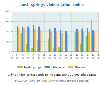 Rush Springs Violent Crime vs. State and National Per Capita