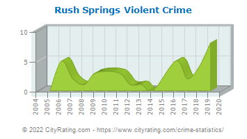 Rush Springs Violent Crime