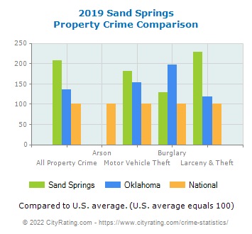 Sand Springs Property Crime vs. State and National Comparison