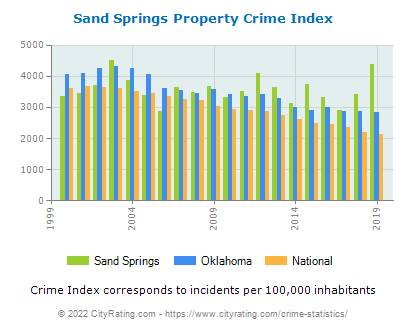 Sand Springs Property Crime vs. State and National Per Capita