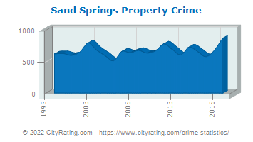 Sand Springs Property Crime