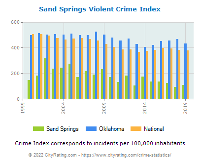 Sand Springs Violent Crime vs. State and National Per Capita