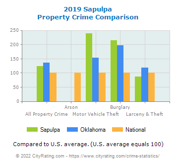 Sapulpa Property Crime vs. State and National Comparison